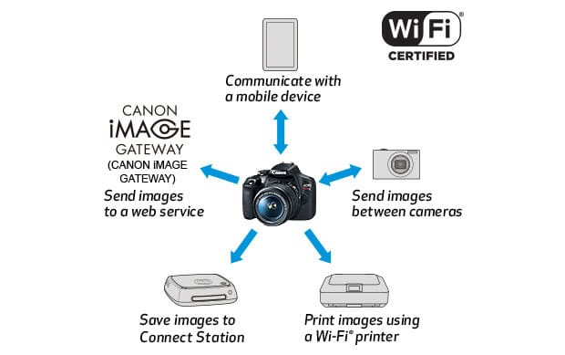 canon-eos-rebel-t7-wifi